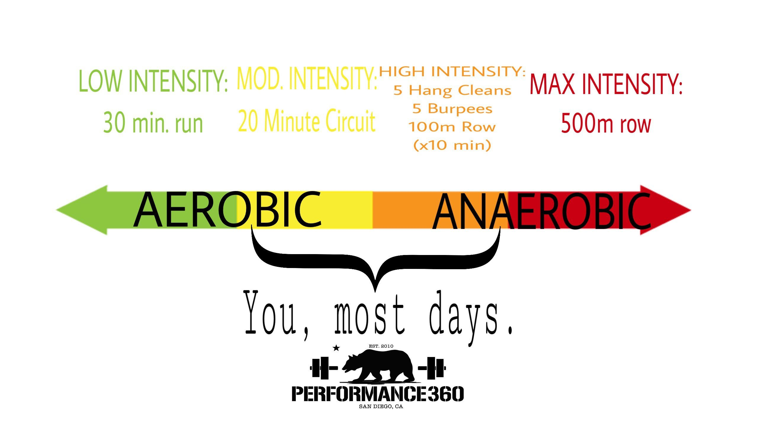 What is the difference between aerobic and anaerobic training?