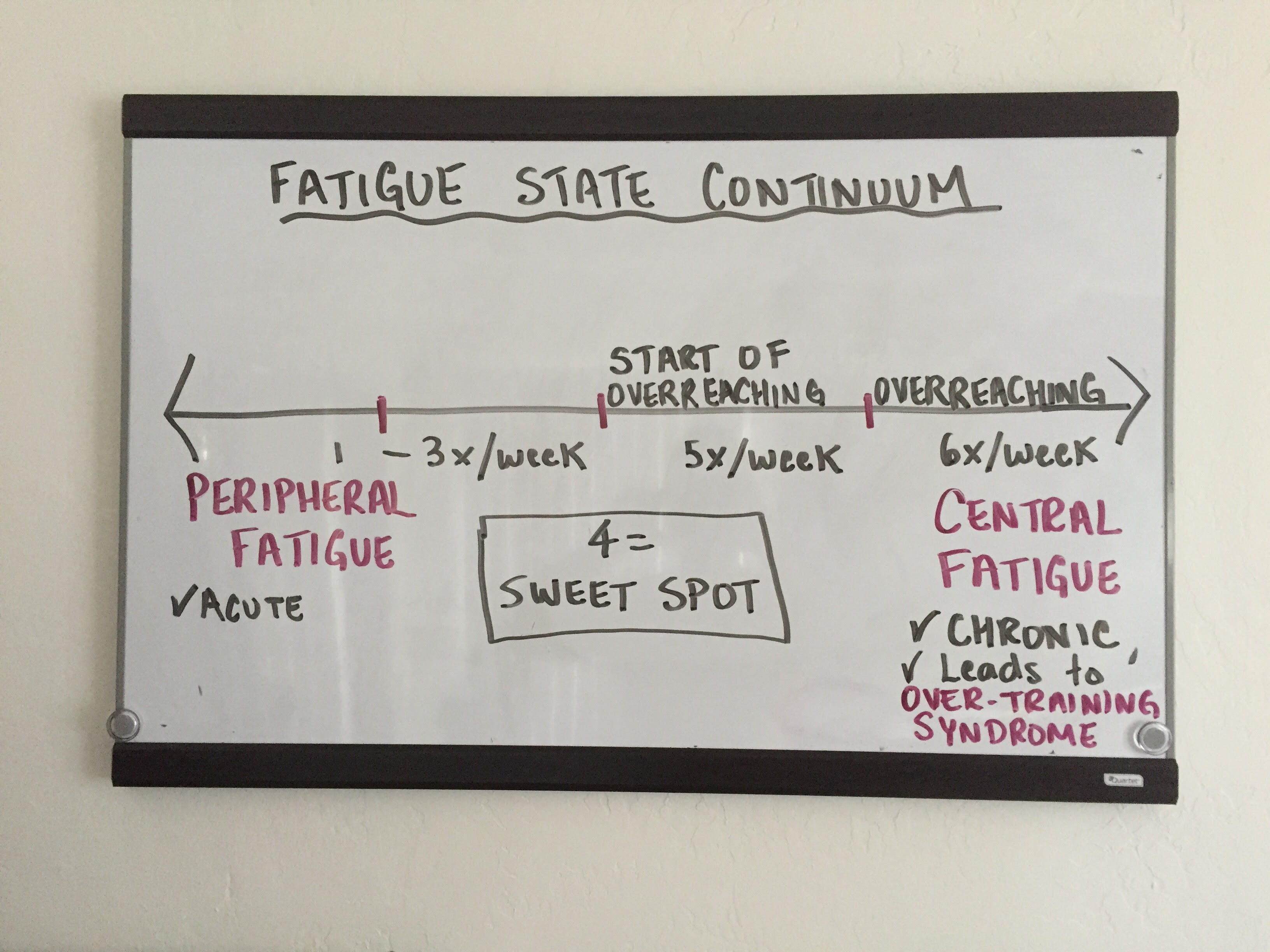 fatigue state continuum